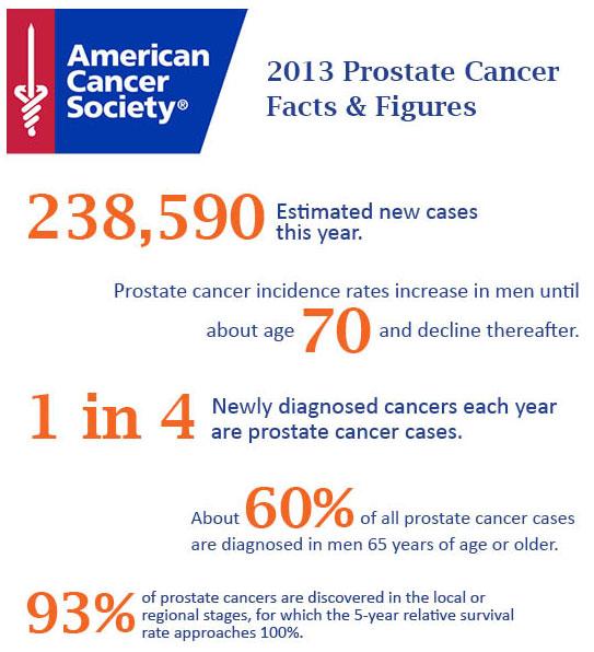 ProstateACSData